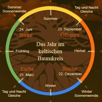 Das Jahr im keltischen Baumkreis - Jahreskreis